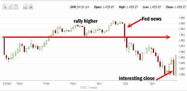 Market Direction for Jan 3 2013
