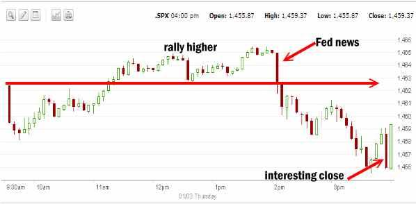 Market Direction for Jan 3 2013