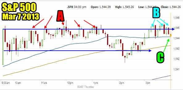 Market Direction S&P 500 March 7 2013