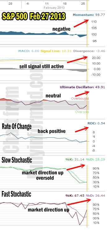 Market Direction Feb 27 2013