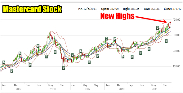 Stock and Option Mastercard Stock Setting New Highs
