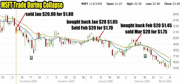 Microsoft Stock 2008-09 Collapse