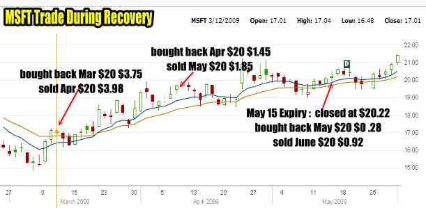 Microsoft Stock Chart Recovery of 2009