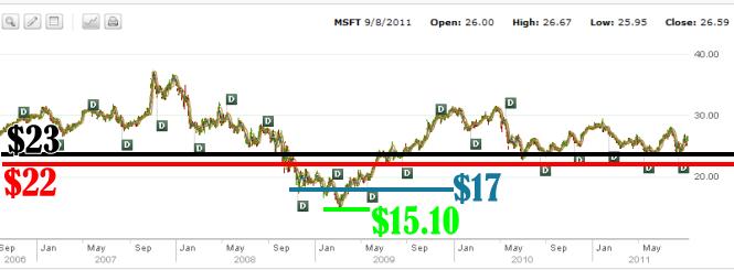Microsoft Stock - 2006 to 2011 Chart