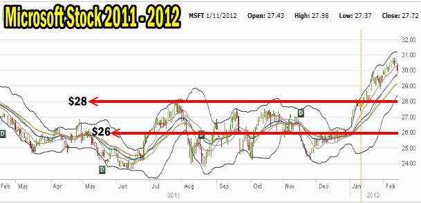 Microsoft Stock 2001 to 2012 chart
