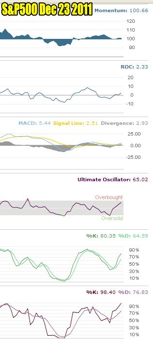 Market Timing / Market Direction for Dec 23 2011
