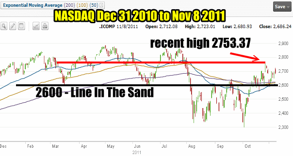 Market Timing / Market Direction The NASDAQ for Dec 31 2010 to Nov 8 2011