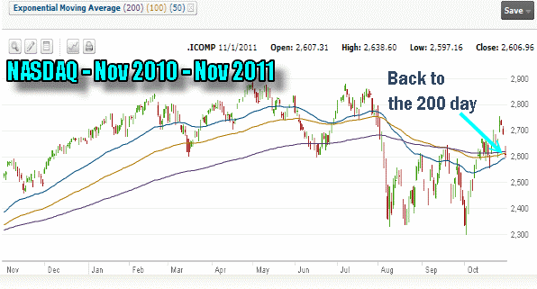 Market Timing / Market Direction - NASDAQ CHART 2011