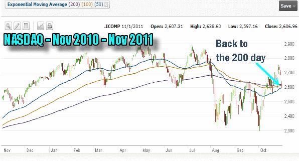 Market Timing / Market Direction - NASDAQ CHART 2011
