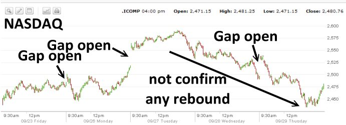 Market Direction - Nasdaq Not Confirming Any Rebound