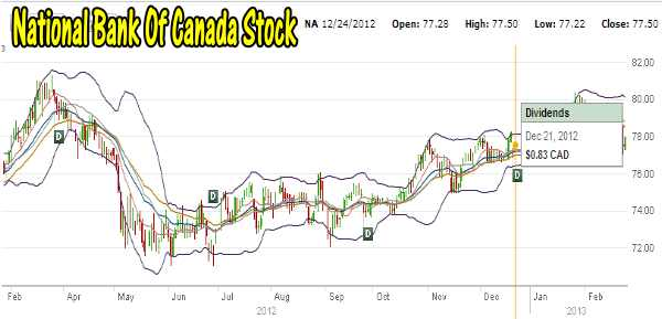 National Bank Stock One Year Chart