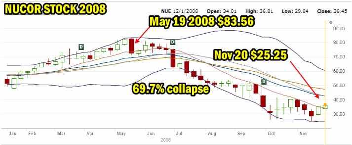 Nucor Stock 2008