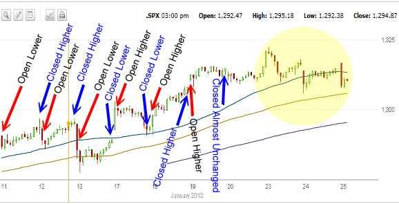 Market Timing / Market Direction for Jan 25 2012