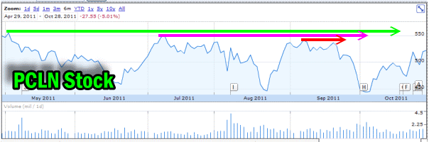 Priceline Stock PCLN Stock still flashes no recovery
