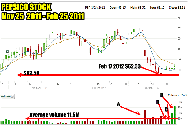 Support and Resistance In PepsiCo Stock Feb 2012