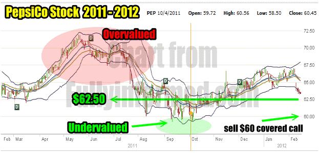 PepsiCo Stock 2011 to 2012