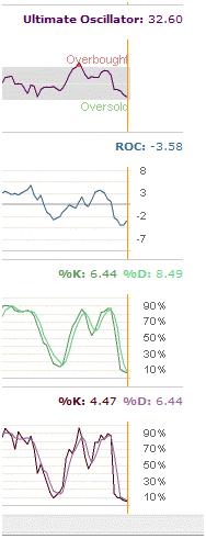 PepsiCo Stock Market Timing Indicators