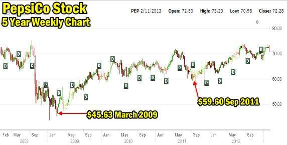 PepsiCo Stock 5 Year Chart