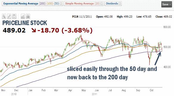Market Timing / Market Direction - Priceline Stock for Nov 1 2011