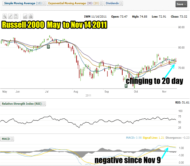 Russell 2000 has become a better market timing and market direction aid that the S&P