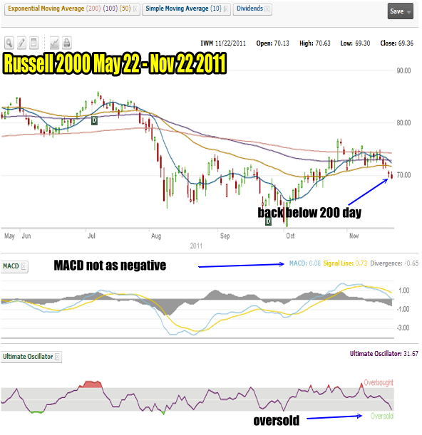 Market Timing / Market Direction - Russell 2000 for Nov 22 2011