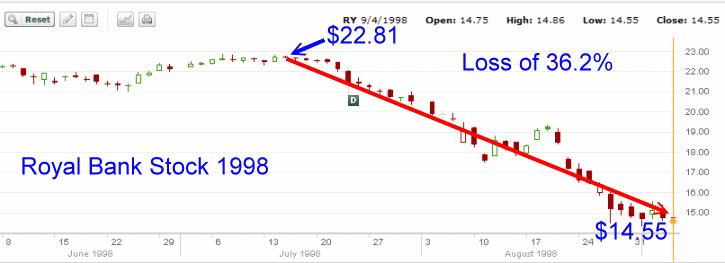 Royal Bank Stock - 1998 Stock Chart