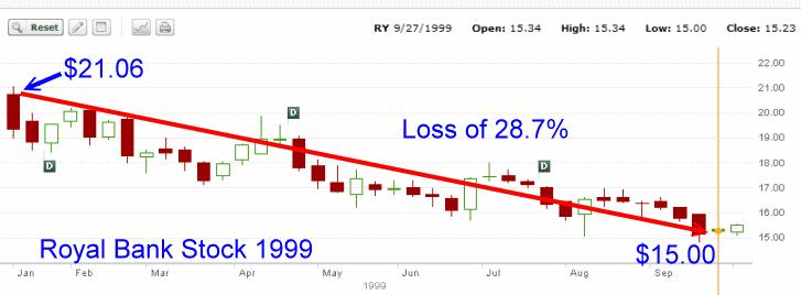 Royal Bank Stock - 1999 Stock Chart