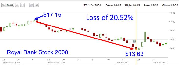 Royal Bank Stock - Year 2000 Chart