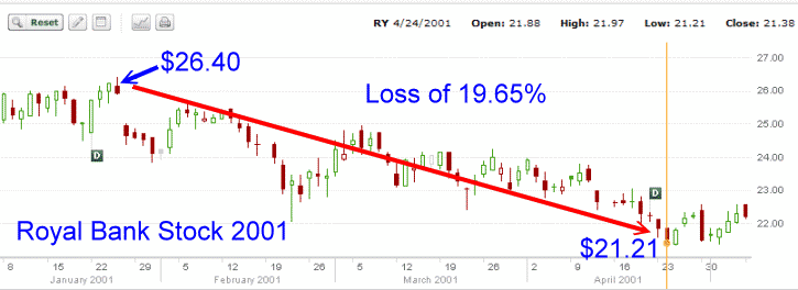 Royal Bank Stock - 2001 Stock Chart