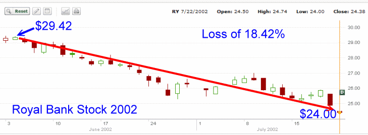 Royal Bank Stock - second chart for 2002