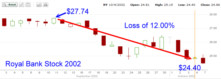 Royal Bank Stock - third stock chart