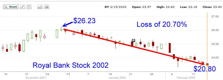 Royal Bank Stock - stock chart 2002
