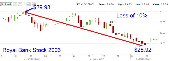 Royal Bank Stock - 2003 stock chart