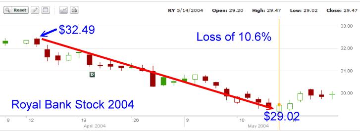 Royal Bank Stock - 2004 chart