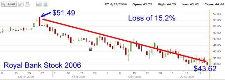 Royal Bank Stock - 2006 stock chart