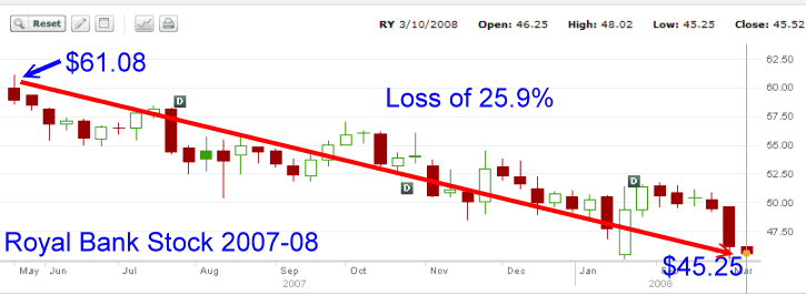 Royal Bank Stock - stock chart for 2007