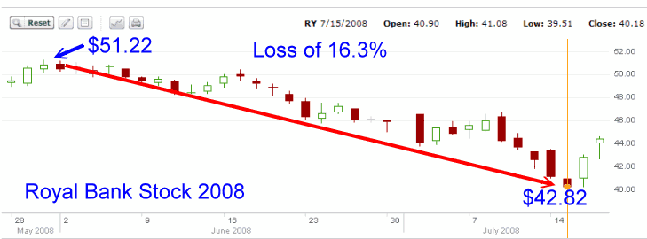 Royal Bank Stock - 2008 second stock chart