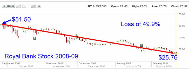 Royal Bank Stock - 3rd stock chart
