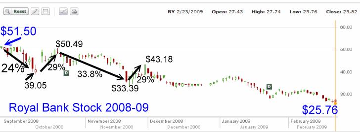 Royal Bank Stock - review of losses chart