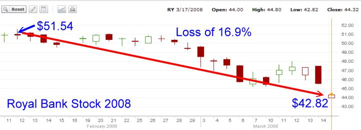 Royal Bank Stock - 2008 stock chart