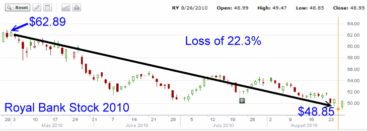 Royal Bank Stock - 2010 Stock Chart