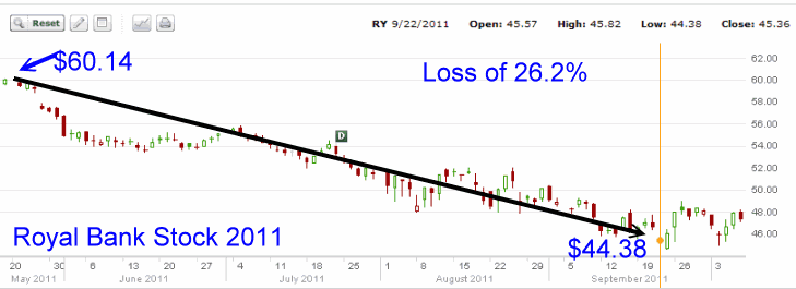 Royal Bank Stock - 2011 stock chart