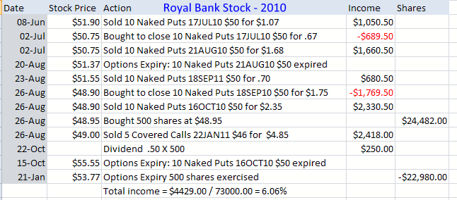 Royal Bank Stock Trades For The Collapse In 2010