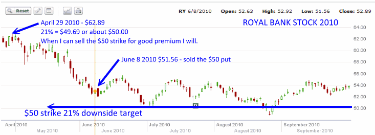 Royal Bank Stock - 2010 stock collapse