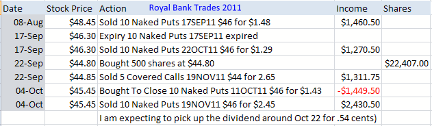 Royal Bank Stock 2011 trades