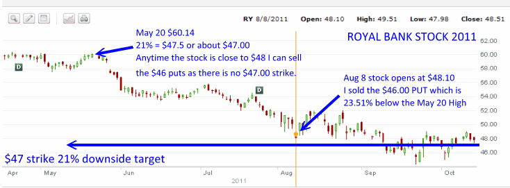 Royal Bank Stock - 2011 Market Collapse Trades