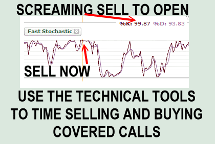 Using Technical Timing Tools To Time Entry And Exit Points For Covered Calls Is An Excellent Strategy