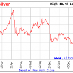 Silver Price 1 Year