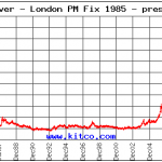 Silver Price Since 1985