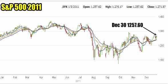 S&P 500 2011 Year Chart